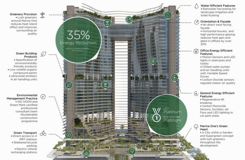 saleapartmentsingapore - Marina One Residences EcoFeatures