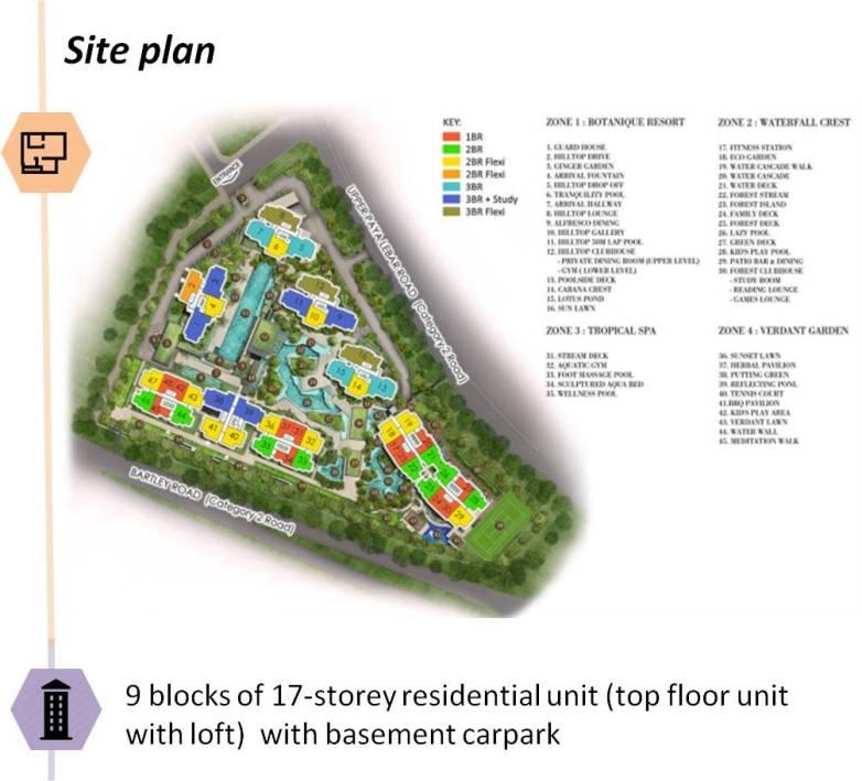 saleapartmentsingapore - botanique site plan