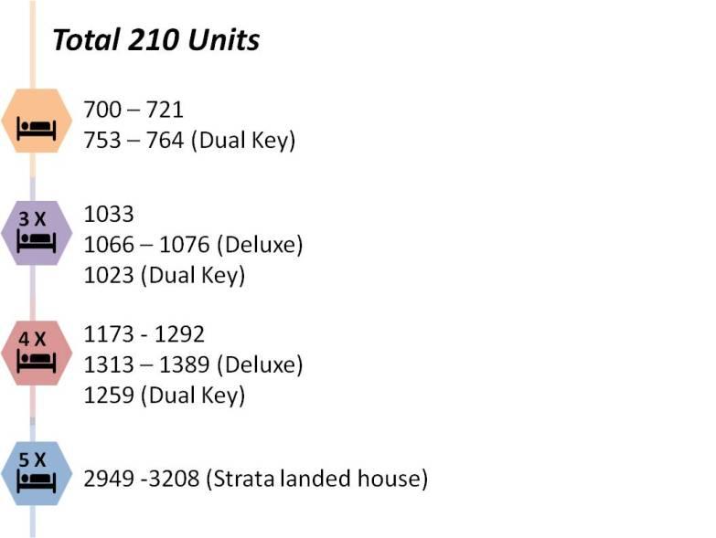 saleapartmentsingapore - waterfront units
