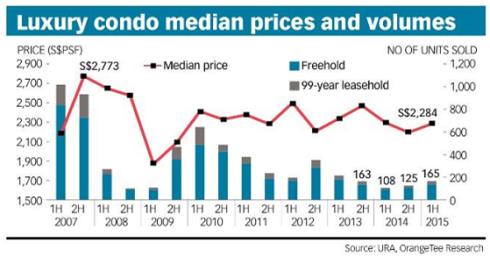 BT - rising interest in luxury condo 2