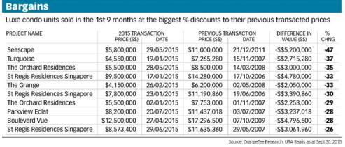 BT - rising interest in luxury condo 3